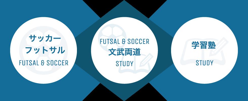 サッカー・フットサル×学習塾